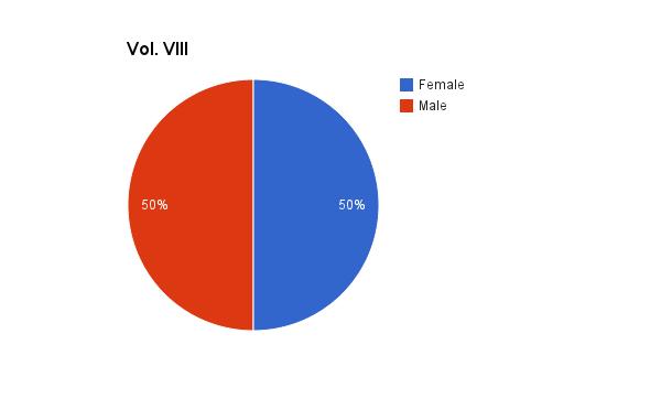 Vol. VIII