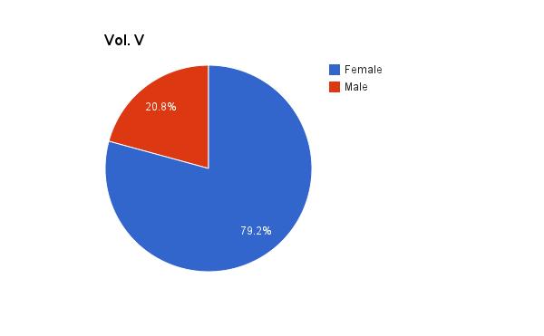 Vol. V