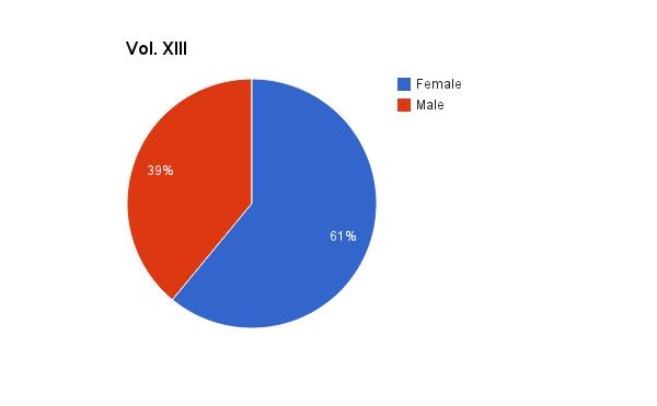 Vol. XIII