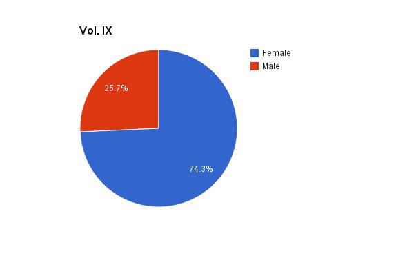Vol. IX